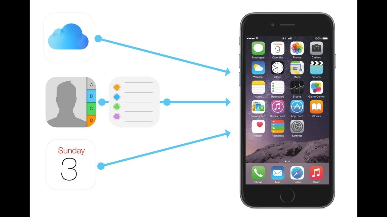 How To Restore Lost Iphone Contacts, Calendars, Reminders And Files_Calendar Icon Missing Iphone 6