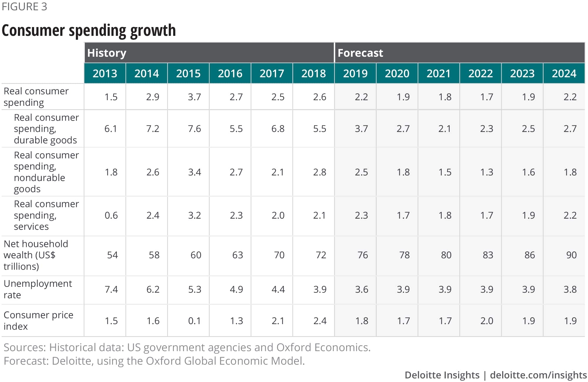 Us Economic Forecast Q2 2019  </p>   </div>        <br>     <div class=